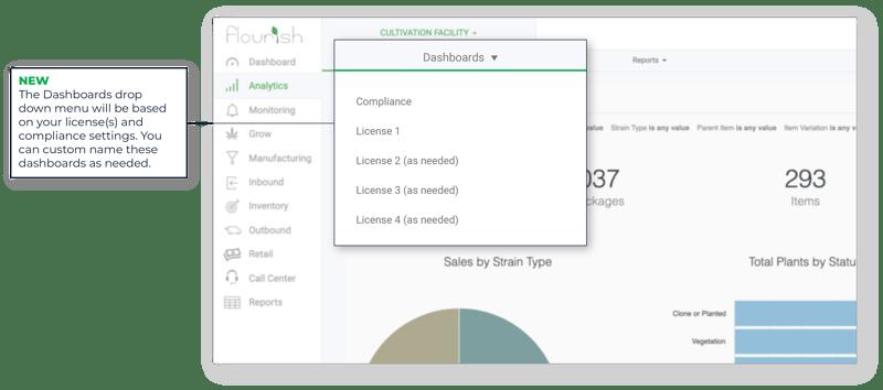 Flourish Software_Cannabis Analytics_Dashboards Menu