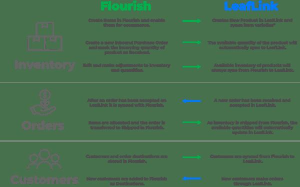 Flourish Software_LeafLink Integration