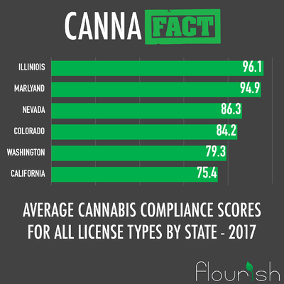 cannabis compliance scores by state