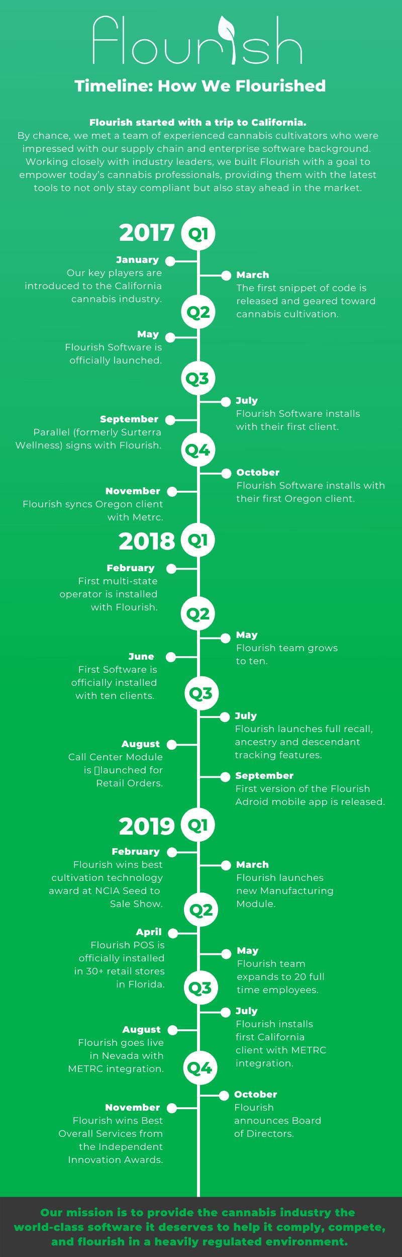 Flourish Timeline
